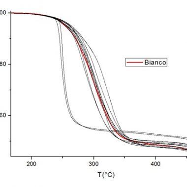 Analisi termiche TGA/DSC